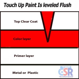 How To Correctly Do Touch Up Paint Of Car